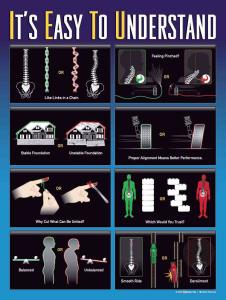 Easy to Understand Chiropractic